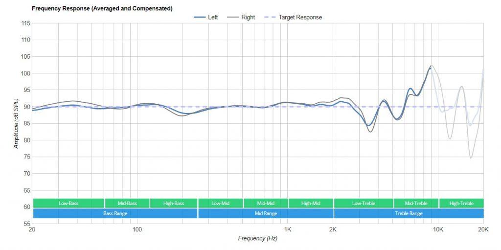 Beyerdynamic DT-770 Pro Frequentie Respons